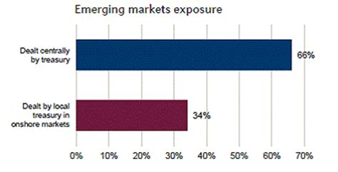 Emerging market currencies resume sell off